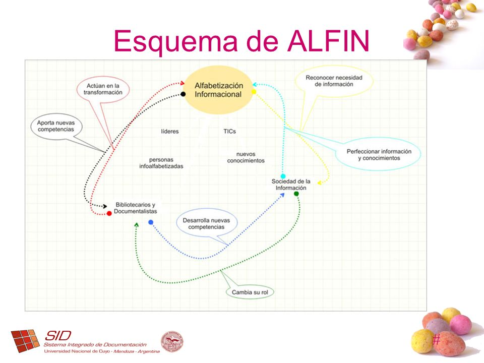 # Esquema de ALFIN