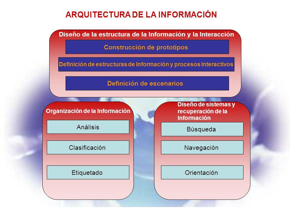 Diseño de la estructura de la Información Construcción de prototipos Diseño de la estructura de la Información y la Interacción Definición de estructuras de Información y procesos Interactivos Definición de escenarios ARQUITECTURA DE LA INFORMACIÓN Organización de la Información Diseño de sistemas y recuperación de la Información Análisis Clasificación Etiquetado Búsqueda Orientación Navegación