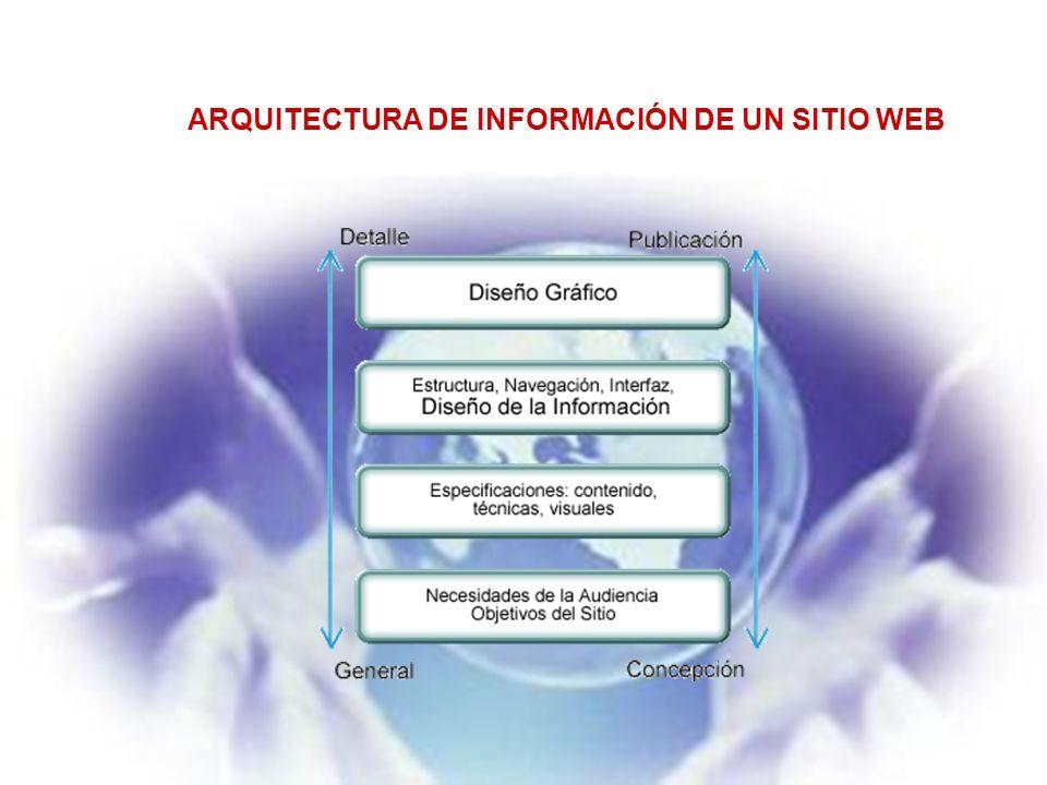ARQUITECTURA DE INFORMACIÓN DE UN SITIO WEB