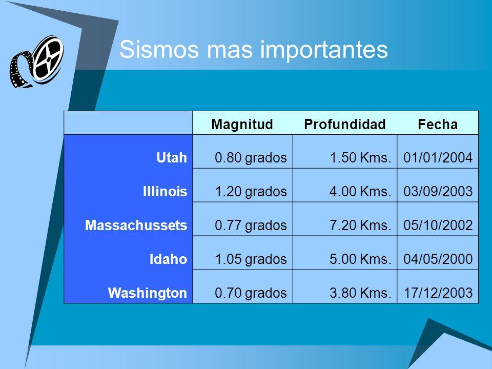 Sismos mas importantes MagnitudProfundidadFecha Utah0.80 grados1.50 Kms.01/01/2004 Illinois1.20 grados4.00 Kms.03/09/2003 Massachussets0.77 grados7.20 Kms.05/10/2002 Idaho1.05 grados5.00 Kms.04/05/2000 Washington0.70 grados3.80 Kms.17/12/2003 Complete las tareas siguientes a fin de modificar la presentación: 1.En la diapositiva dos, Reporte sismológico, aplique el diseño Título y texto a dos columnas, y defina las opciones del punto de ancla de texto para el marcador de sitio de la derecha al medio.