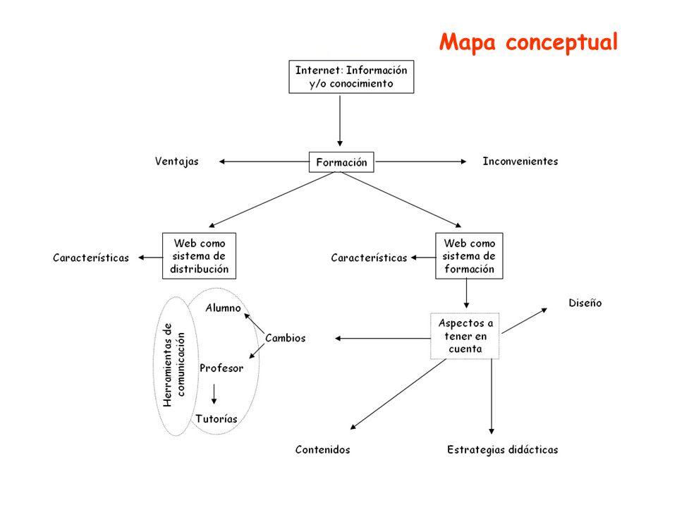 Diseño de contenidos de aprendizaje