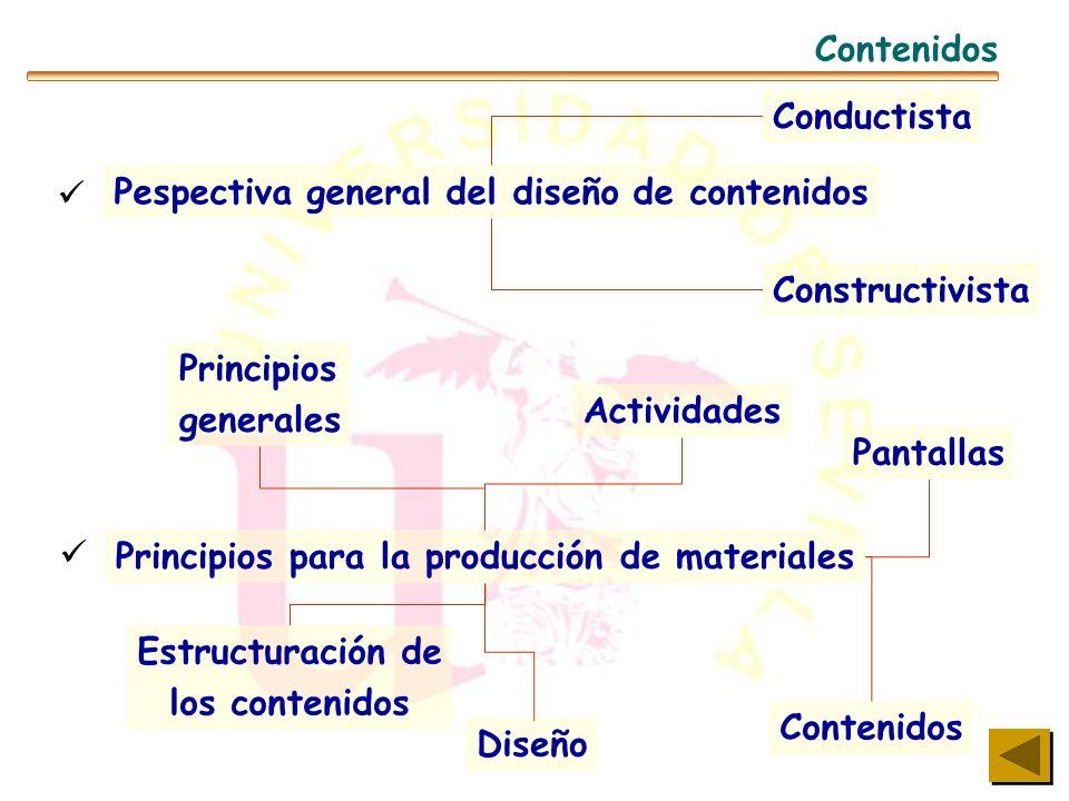 Componentes básicos Contenidos Modalidad de uso Mediatizado Contexto Estrategias didácticas Profesor Alumno Herramientas de comunicación