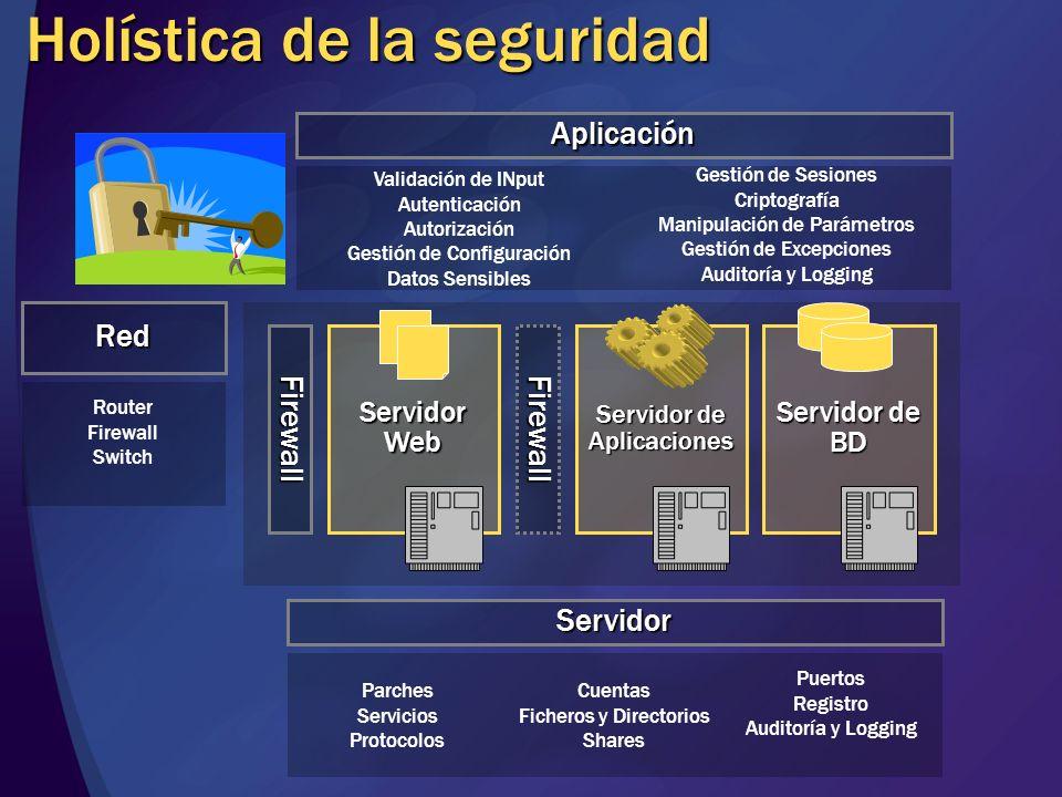 Holística de la seguridad Servidor Web Servidor de Aplicaciones Servidor de BD FirewallFirewall Servidor Parches Servicios Protocolos Cuentas Ficheros