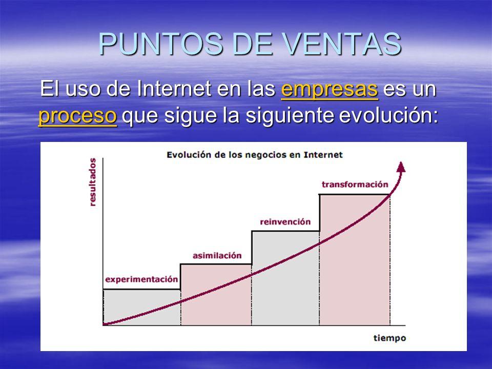 PUNTOS DE VENTAS El uso de Internet en las empresas es un proceso que sigue la siguiente evolución: empresas procesoempresas proceso