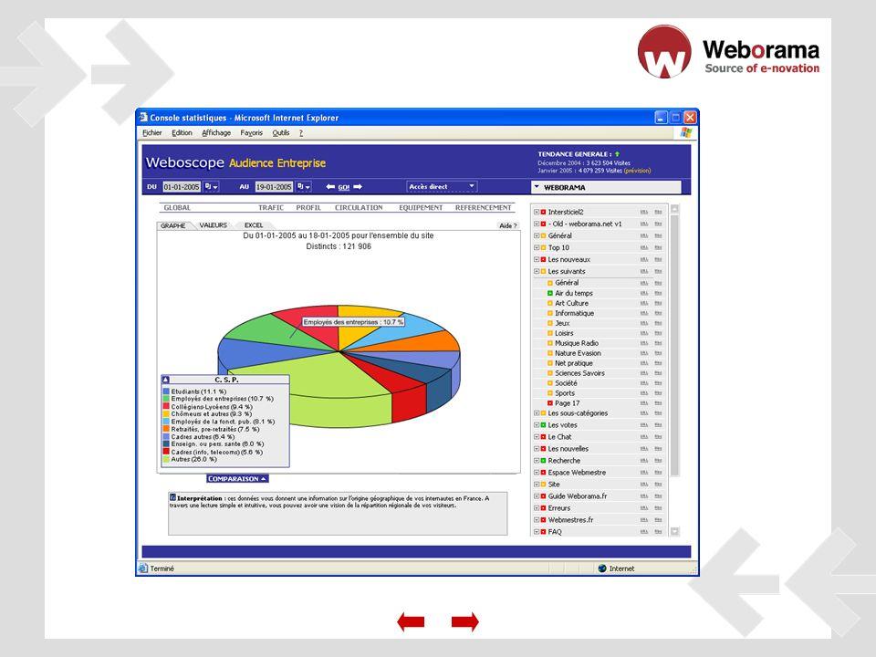 Desde su entrada en el sitio web hasta su salida, visualice los recorridos de navegación que suelen tomar sus internautas.