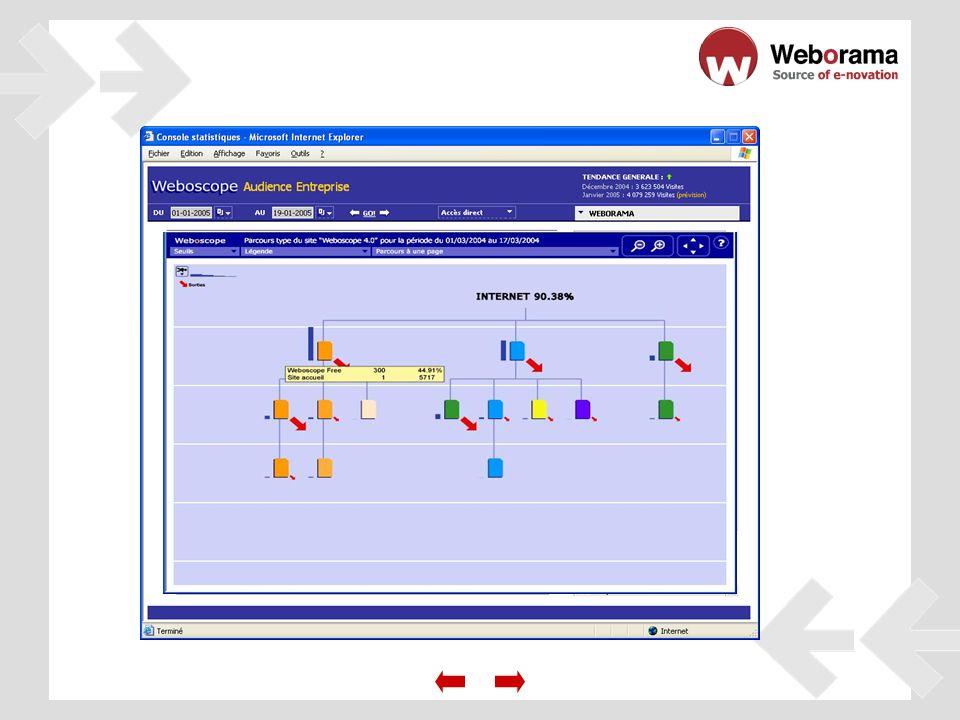 Analice el impacto de sus operaciones on-line & off-line.
