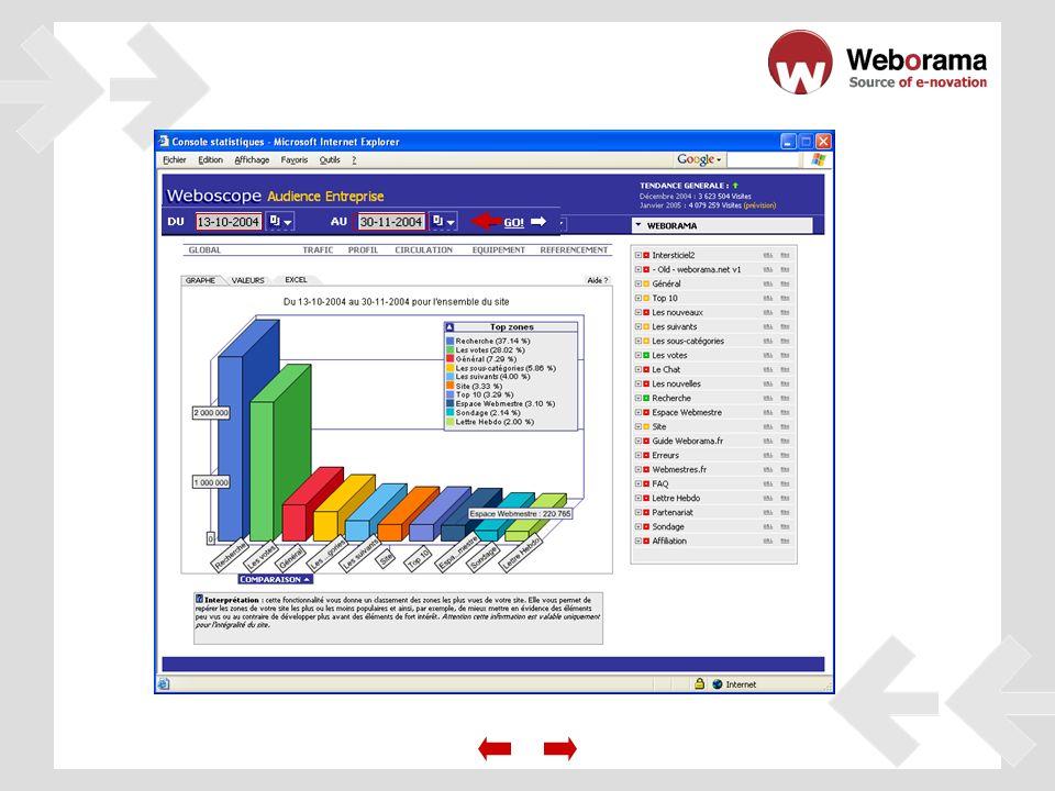 Configure y transmita informes personalizados.