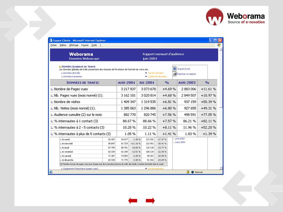 Como los mayores sitios web, eliga Weboscope Audience la solución la más completa & la más fiable del mercado …