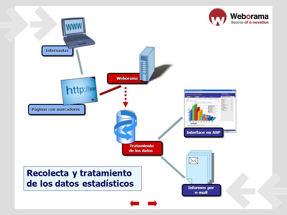 Recolecta y tratamiento de los datos estadísticos InternautasInternautas Páginas con marcadores WeboramaWeborama Tratamiento de los datos Tratamiento de los datos Interface en ASP Informes por e-mail Informes por e-mail
