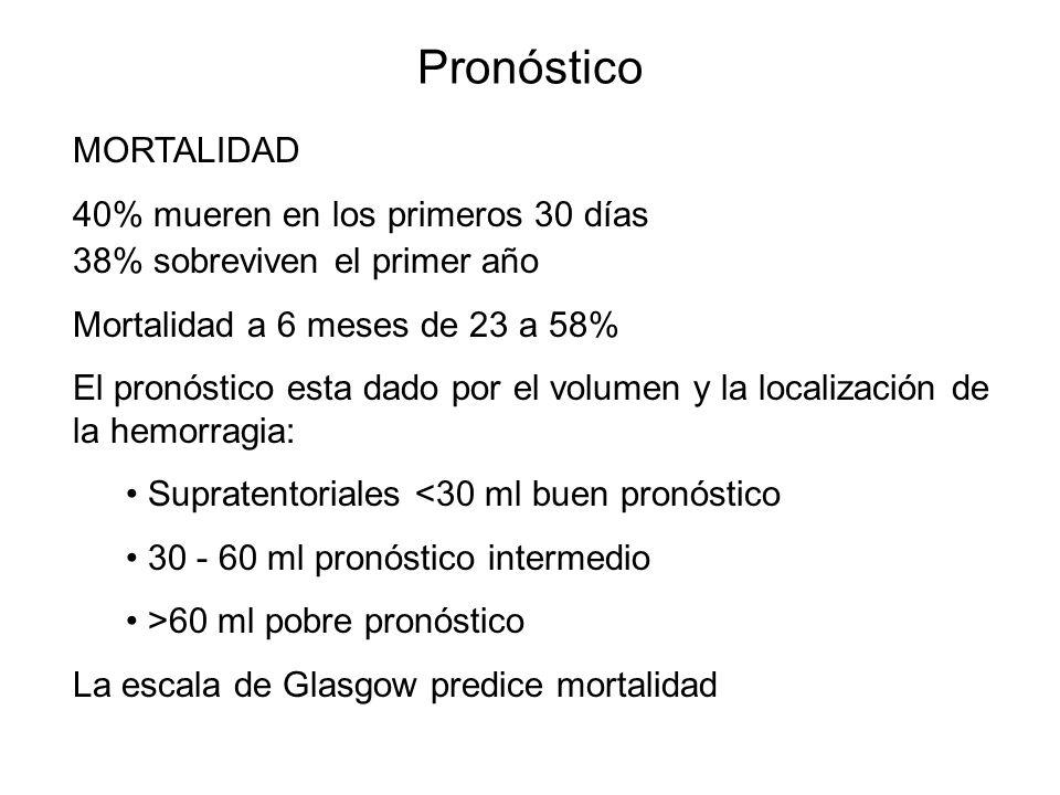 Pronóstico MORTALIDAD 40% mueren en los primeros 30 días 38% sobreviven el primer año Mortalidad a 6 meses de 23 a 58% El pronóstico esta dado por el