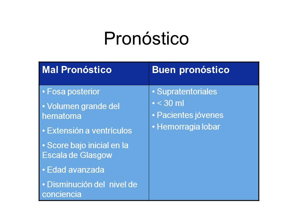 Pronóstico Mal PronósticoBuen pronóstico Fosa posterior Volumen grande del hematoma Extensión a ventrículos Score bajo inicial en la Escala de Glasgow