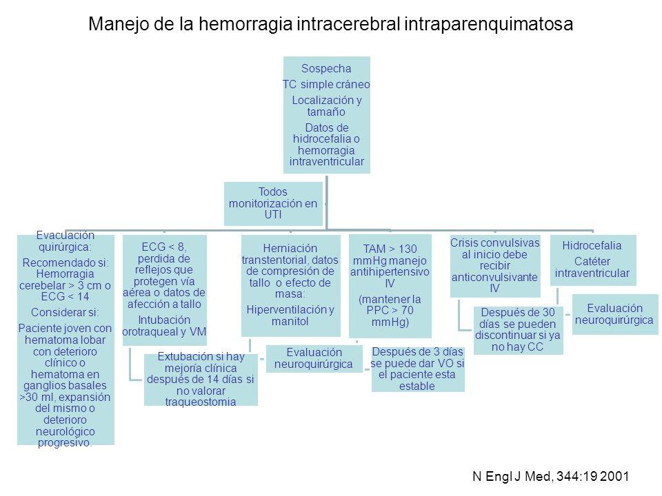Manejo de la hemorragia intracerebral intraparenquimatosa Sospecha TC simple cráneo Localización y tamaño Datos de hidrocefalia o hemorragia intravent