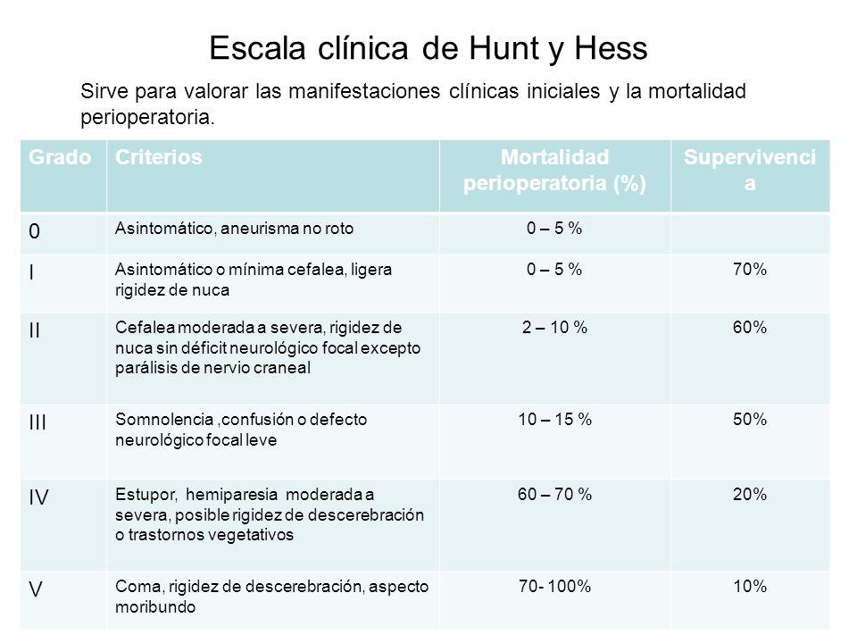 Escala clínica de Hunt y Hess Sirve para valorar las manifestaciones clínicas iniciales y la mortalidad perioperatoria. GradoCriteriosMortalidad perio