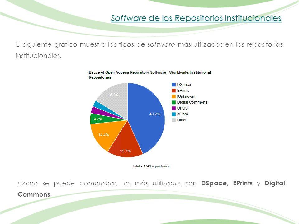 Software de los Repositorios Institucionales El siguiente gráfico muestra los tipos de software más utilizados en los repositorios institucionales.
