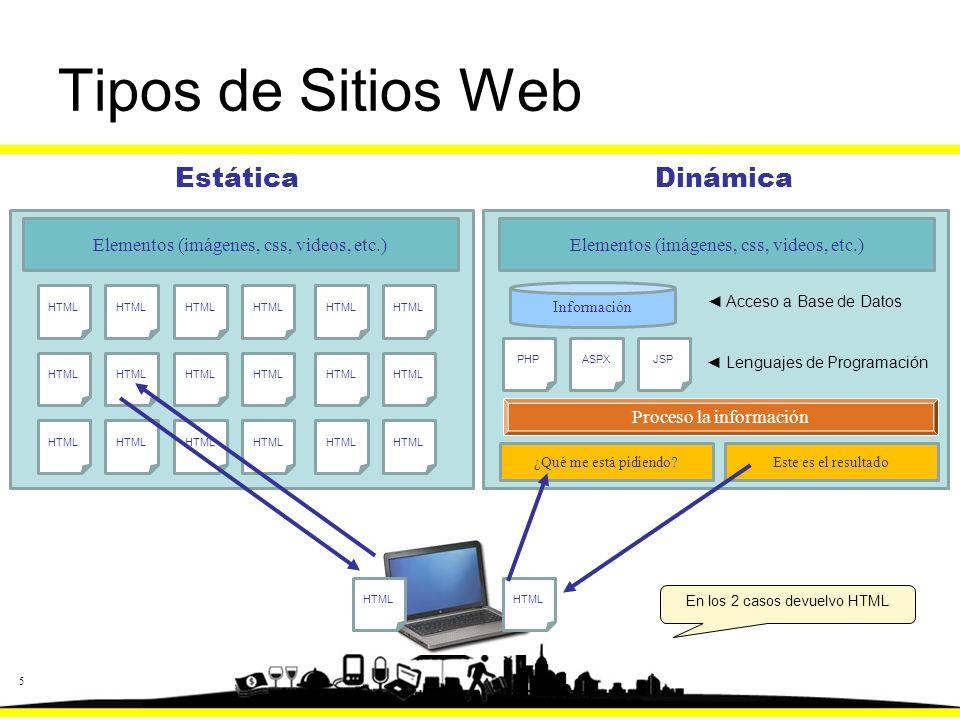 5 Tipos de Sitios Web EstáticaDinámica Consulto un Sitio Web HTML Elementos (imágenes, css, videos, etc.) HTML ¿Qué me está pidiendo.