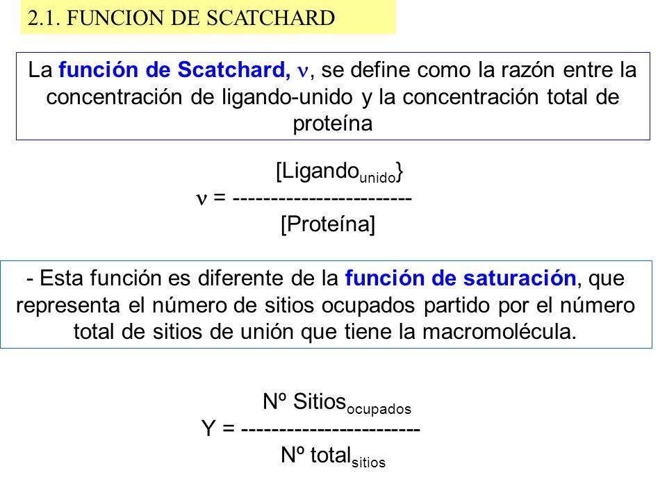 La función de Scatchard,, se define como la razón entre la concentración de ligando-unido y la concentración total de proteína [Ligando unido } = ----