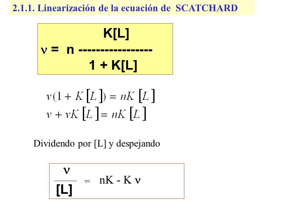 2.1.1. Linearización de la ecuación de SCATCHARD [L] = nK - K K[L] = n ----------------- 1 + K[L] Dividendo por [L] y despejando