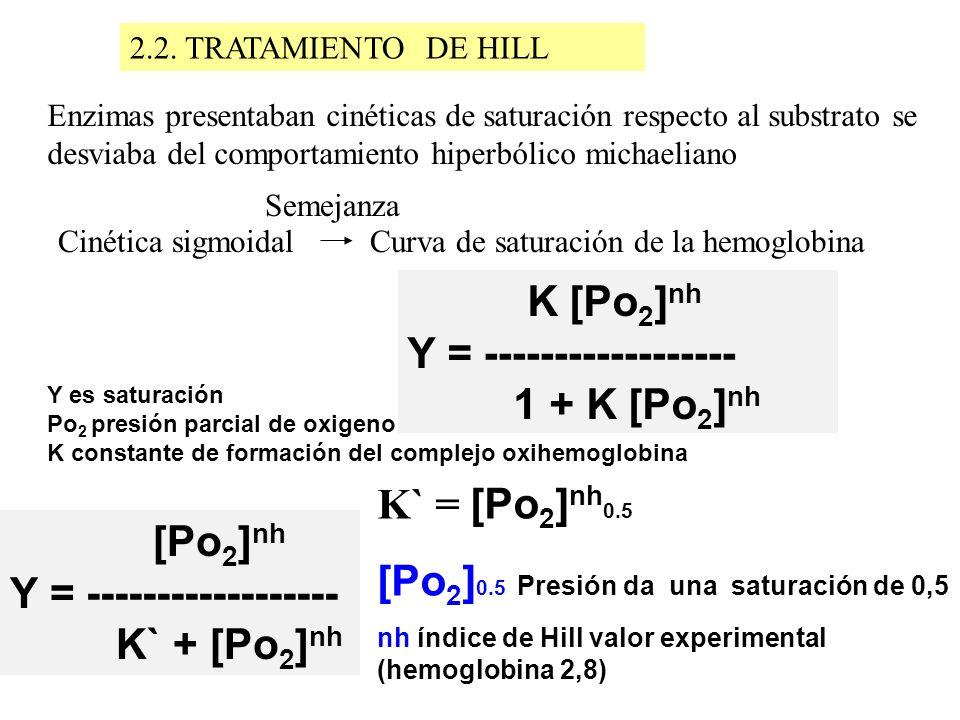 2.2. TRATAMIENTO DE HILL Enzimas presentaban cinéticas de saturación respecto al substrato se desviaba del comportamiento hiperbólico michaeliano Ciné