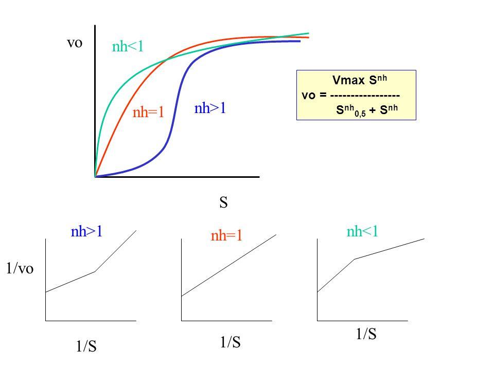 nh>1 nh<1 nh=1 S vo Vmax S nh vo = ----------------- S nh 0,5 + S nh 1/S 1/vo nh=1 nh<1nh>1