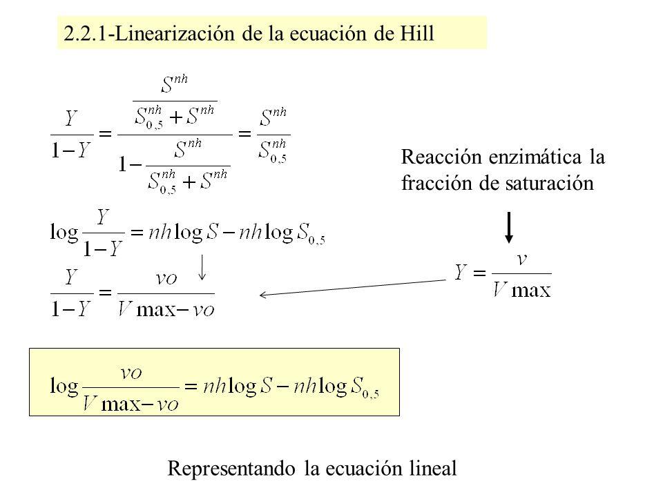 2.2.1-Linearización de la ecuación de Hill Reacción enzimática la fracción de saturación Representando la ecuación lineal