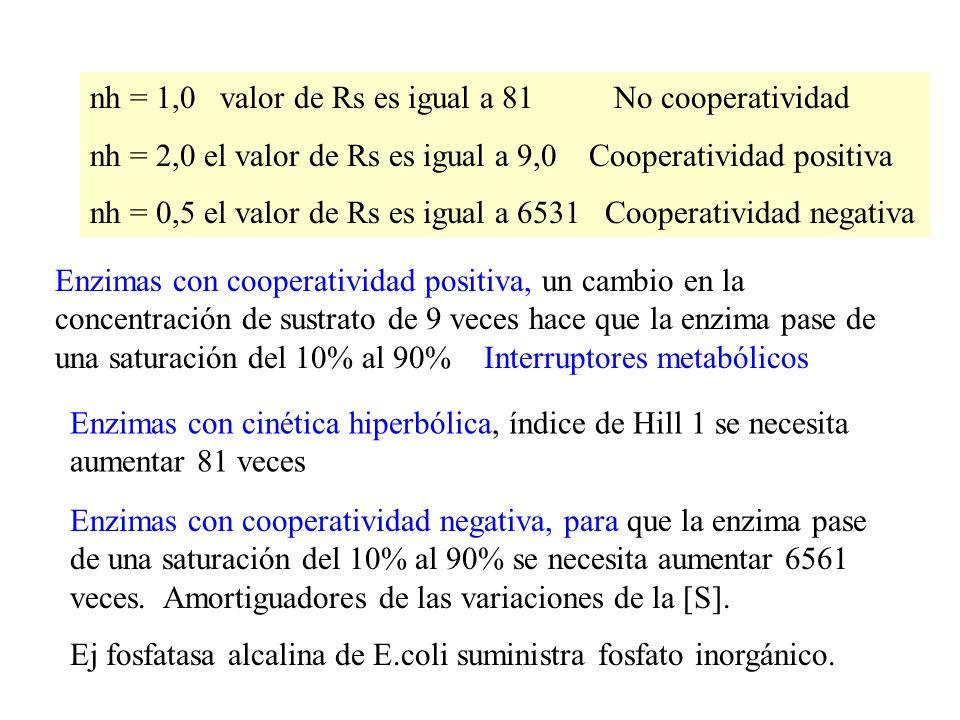 nh = 1,0 valor de Rs es igual a 81 No cooperatividad nh = 2,0 el valor de Rs es igual a 9,0 Cooperatividad positiva nh = 0,5 el valor de Rs es igual a