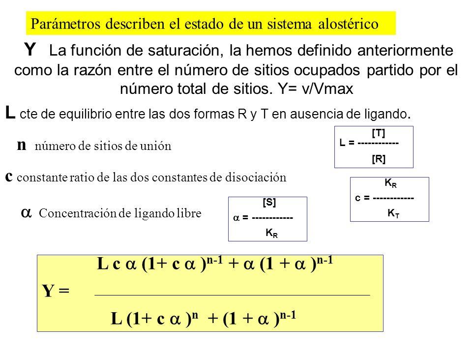 Y La función de saturación, la hemos definido anteriormente como la razón entre el número de sitios ocupados partido por el número total de sitios. Y=