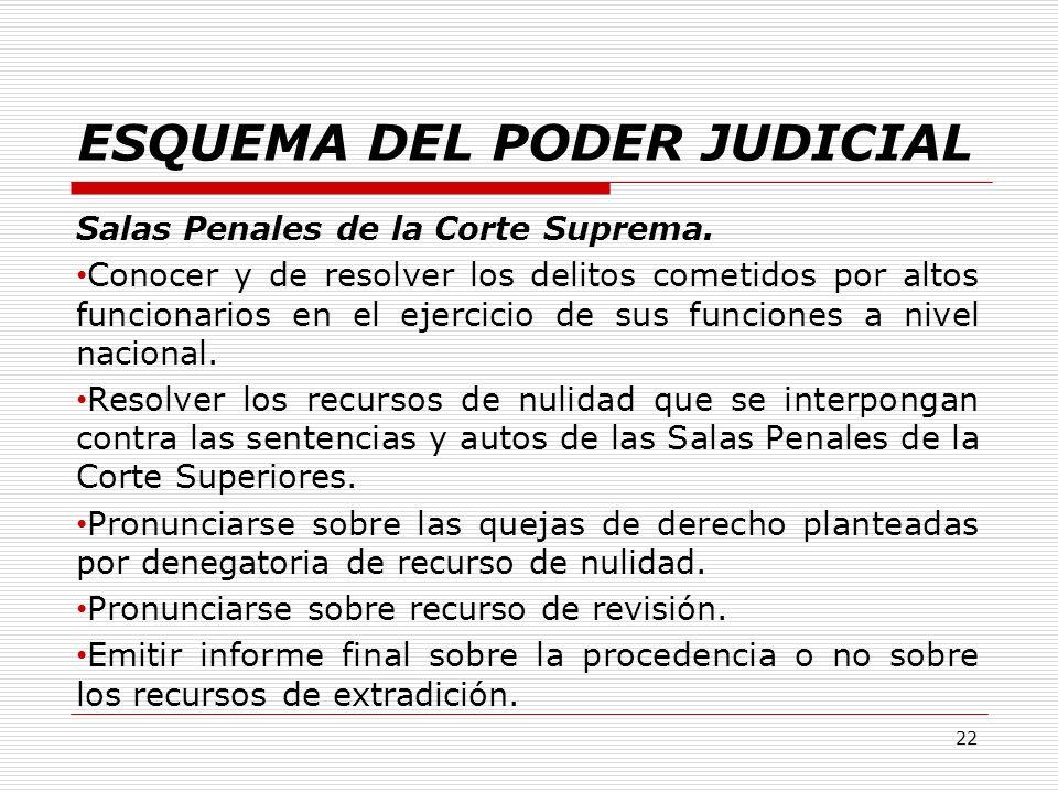 ESQUEMA DEL PODER JUDICIAL Salas Penales de la Corte Suprema. Conocer y de resolver los delitos cometidos por altos funcionarios en el ejercicio de su