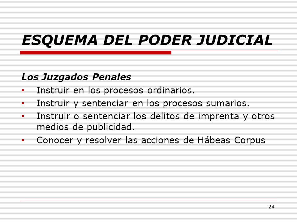 ESQUEMA DEL PODER JUDICIAL Los Juzgados Penales Instruir en los procesos ordinarios. Instruir y sentenciar en los procesos sumarios. Instruir o senten