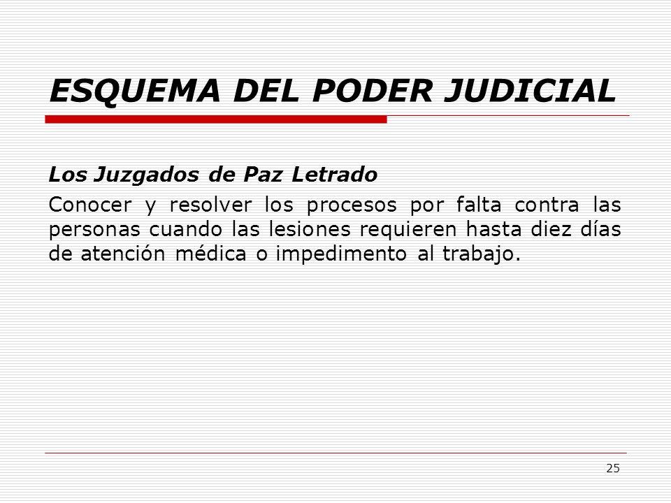 ESQUEMA DEL PODER JUDICIAL Los Juzgados de Paz Letrado Conocer y resolver los procesos por falta contra las personas cuando las lesiones requieren has