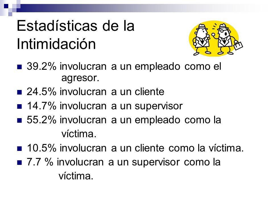 Estadísticas de la Intimidación 39.2% involucran a un empleado como el agresor. 24.5% involucran a un cliente 14.7% involucran a un supervisor 55.2% i
