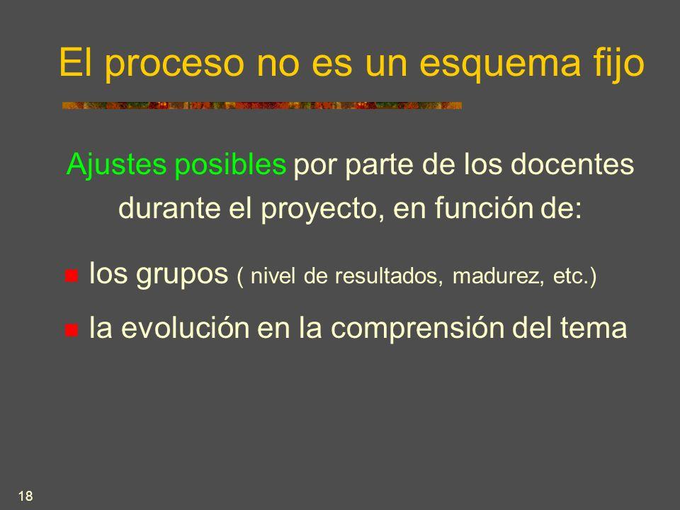 18 El proceso no es un esquema fijo Ajustes posibles por parte de los docentes durante el proyecto, en función de: los grupos ( nivel de resultados, madurez, etc.) la evolución en la comprensión del tema