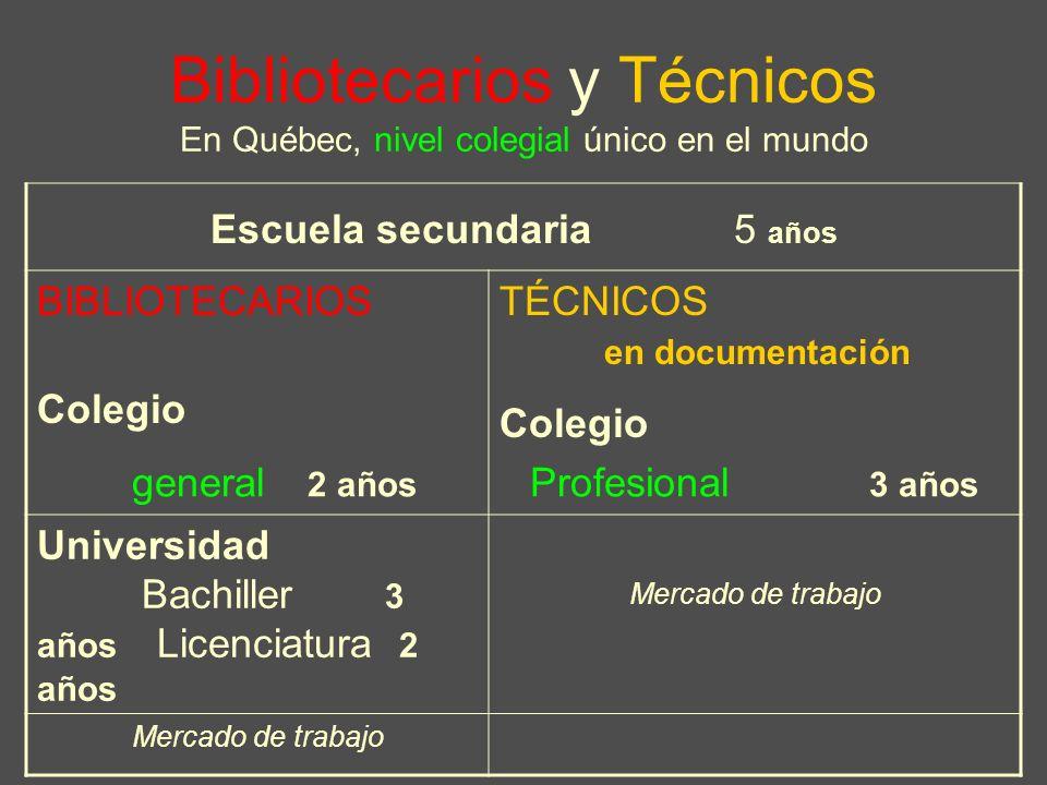 Bibliotecarios y Técnicos En Québec, nivel colegial único en el mundo Escuela secundaria 5 años BIBLIOTECARIOS Colegio TÉCNICOS en documentación Colegio general 2 años Profesional 3 años Universidad Bachiller 3 años Licenciatura 2 años Mercado de trabajo