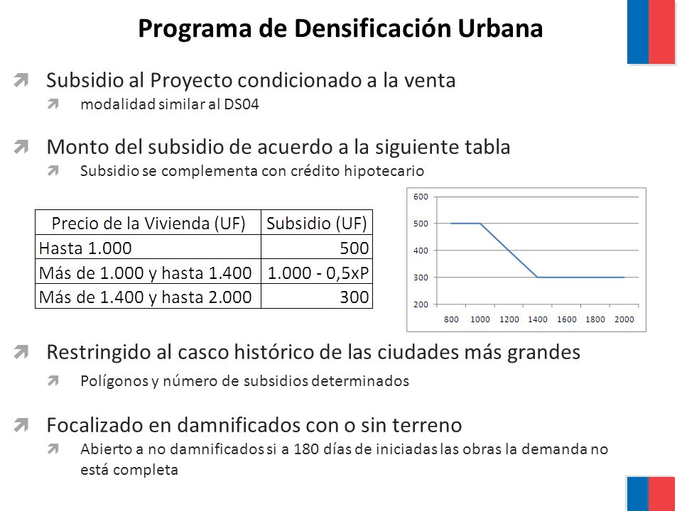 Subsidio al Proyecto condicionado a la venta modalidad similar al DS04 Monto del subsidio de acuerdo a la siguiente tabla Subsidio se complementa con