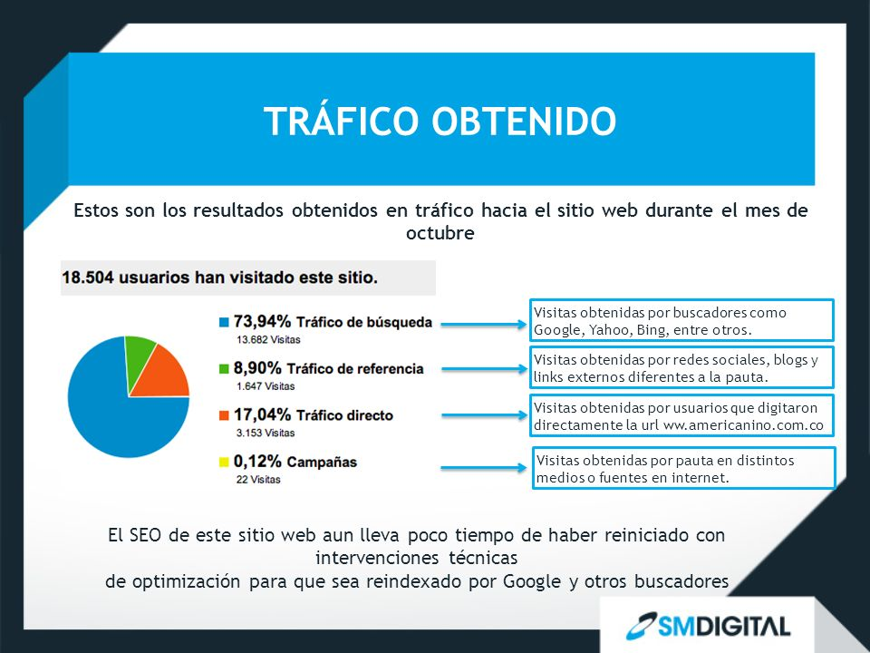 TRÁFICO OBTENIDO Estos son los resultados obtenidos en tráfico hacia el sitio web durante el mes de octubre Visitas obtenidas por buscadores como Google, Yahoo, Bing, entre otros.