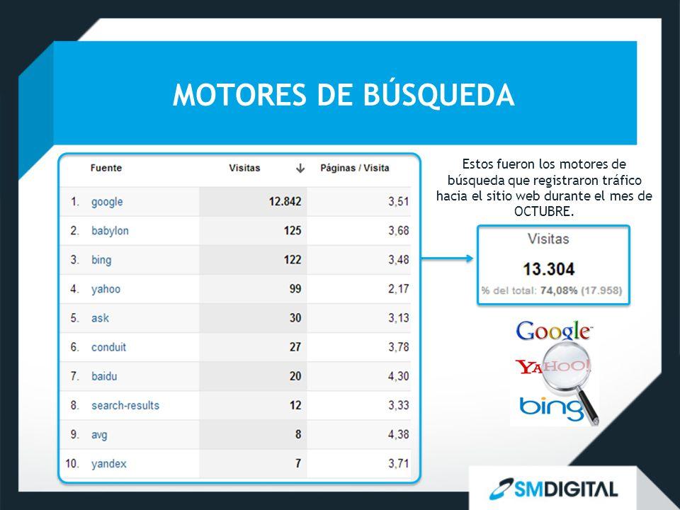MOTORES DE BÚSQUEDA Estos fueron los motores de búsqueda que registraron tráfico hacia el sitio web durante el mes de OCTUBRE.