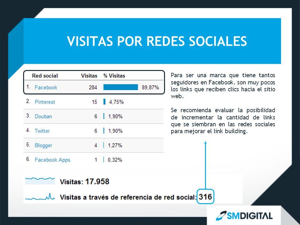 VISITAS POR REDES SOCIALES Para ser una marca que tiene tantos seguidores en Facebook, son muy pocos los links que reciben clics hacia el sitio web. S