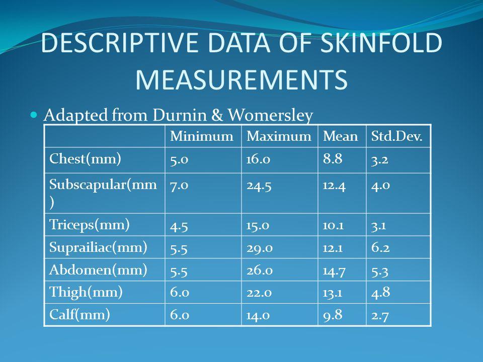 DESCRIPTIVE DATA OF SKINFOLD MEASUREMENTS Adapted from Durnin & Womersley MinimumMaximumMeanStd.Dev. Chest(mm)5.016.08.83.2 Subscapular(mm ) 7.024.512