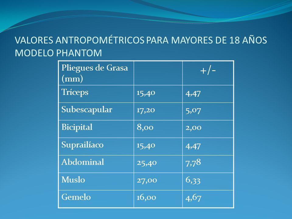 VALORES ANTROPOMÉTRICOS PARA MAYORES DE 18 AÑOS MODELO PHANTOM Pliegues de Grasa (mm) +/- Tríceps15,404,47 Subescapular17,205,07 Bicipital8,002,00 Sup