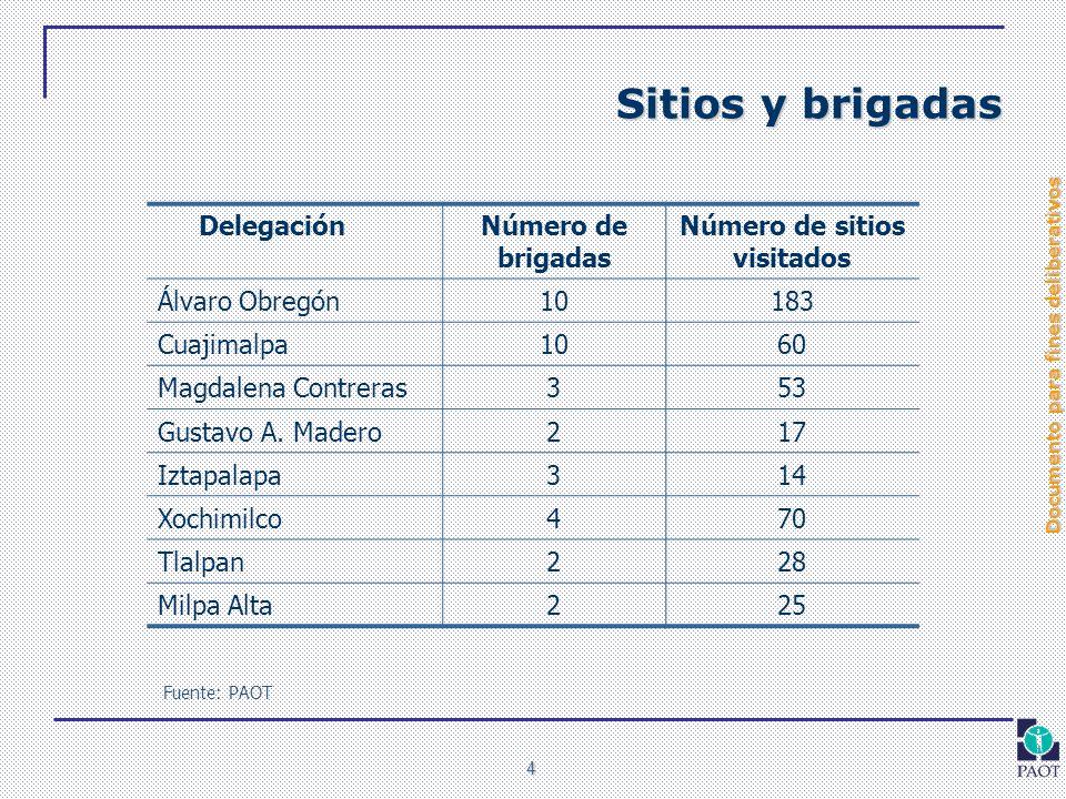 Documento para fines deliberativos 4 Sitios y brigadas DelegaciónNúmero de brigadas Número de sitios visitados Álvaro Obregón10183 Cuajimalpa1060 Magd