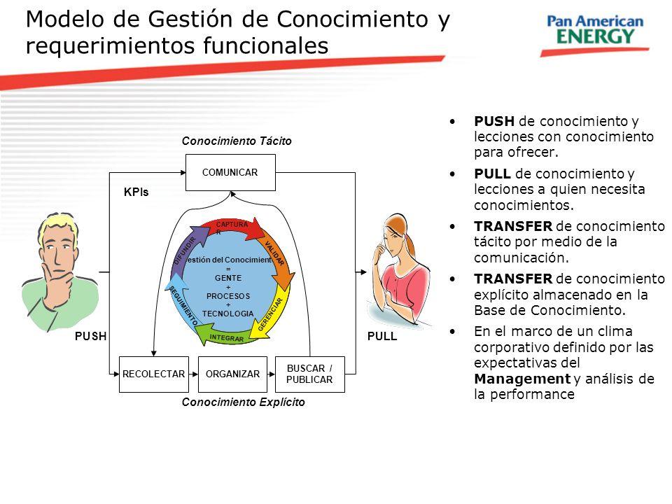 Modelo de Gestión de Conocimiento y requerimientos funcionales PUSH de conocimiento y lecciones con conocimiento para ofrecer. PULL de conocimiento y