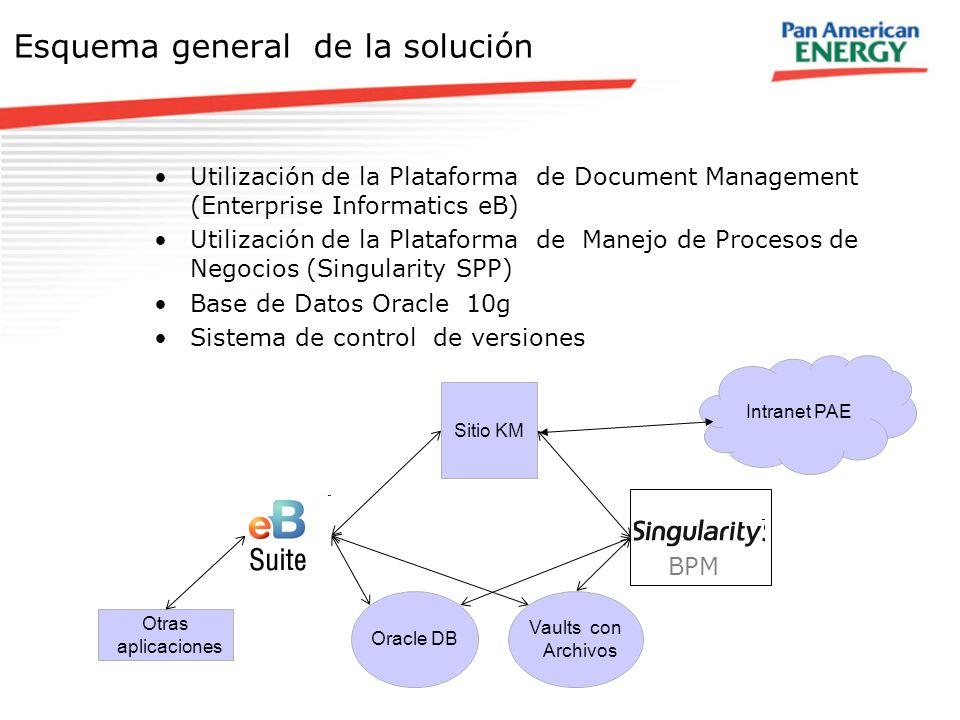 Esquema general de la solución Utilización de la Plataforma de Document Management (Enterprise Informatics eB) Utilización de la Plataforma de Manejo