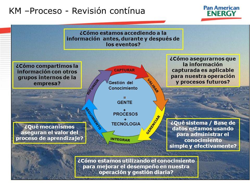 KM –Proceso - Revisión contínua ¿Cómo estamos accediendo a la información antes, durante y después de los eventos? ¿Cómo asegurarnos que la informació