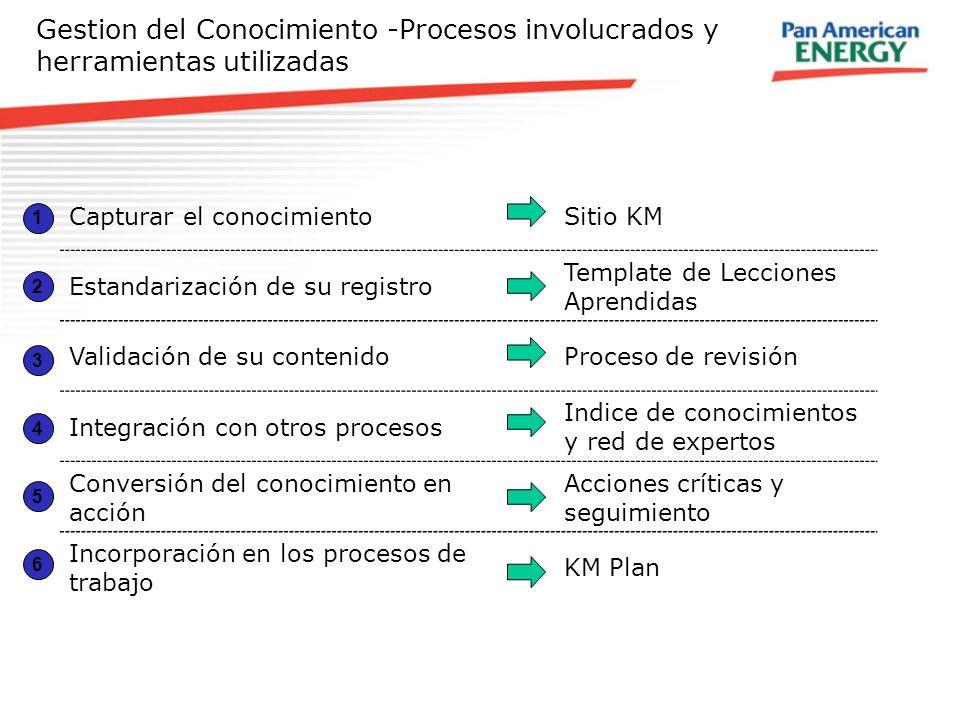 Gestion del Conocimiento -Procesos involucrados y herramientas utilizadas Capturar el conocimientoSitio KM Estandarización de su registro Template de