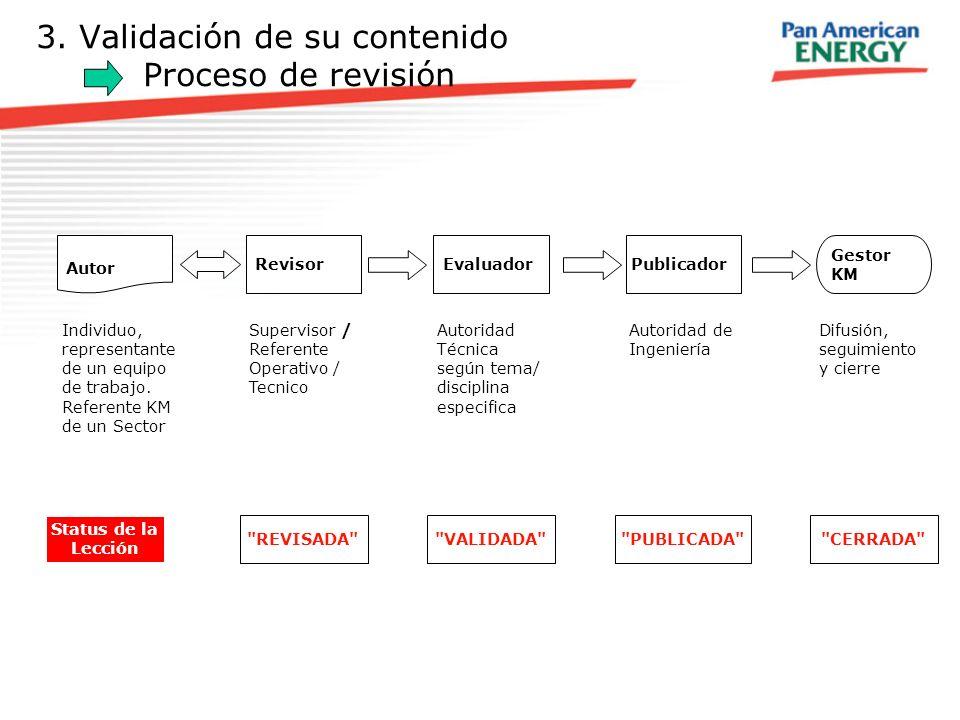 3. Validación de su contenido Proceso de revisión Autor Revisor Gestor KM Evaluador