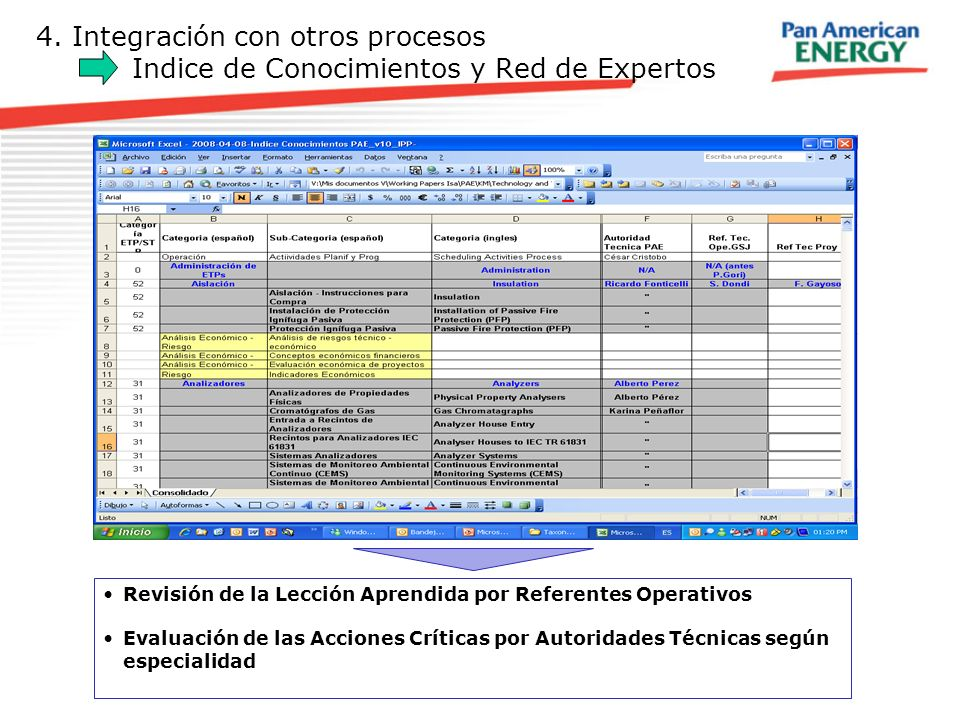 4. Integración con otros procesos Indice de Conocimientos y Red de Expertos Revisión de la Lección Aprendida por Referentes Operativos Evaluación de l