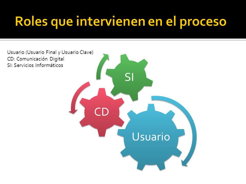 Usuario CD SI Usuario (Usuario Final y Usuario Clave) CD: Comunicación Digital SI: Servicios Informáticos