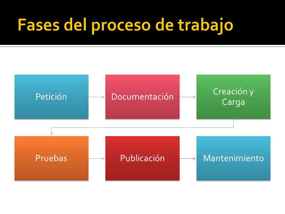 PeticiónDocumentación Creación y Carga PruebasPublicaciónMantenimiento