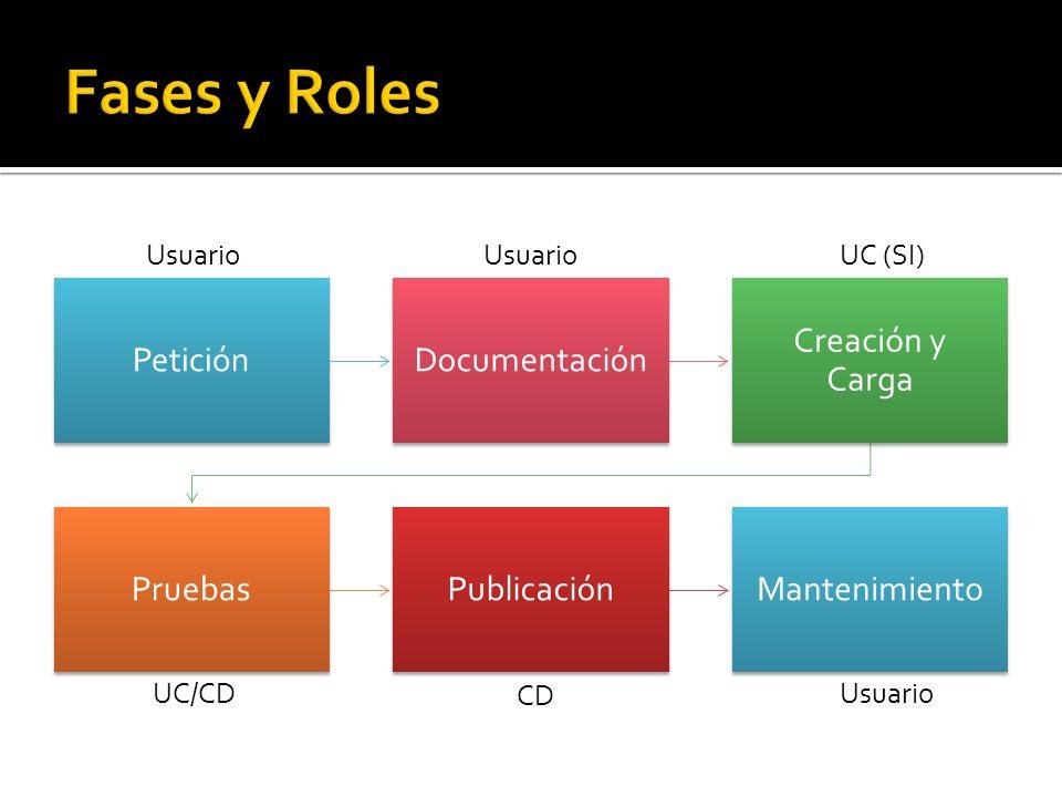 PeticiónDocumentación Creación y Carga PruebasPublicaciónMantenimiento Usuario CD UC (SI) UC/CD
