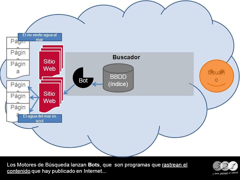 Buscador Los Motores de Búsqueda lanzan Bots, que son programas que rastrean el contenido que hay publicado en Internet... BBDD (índice) Usuari o Siti