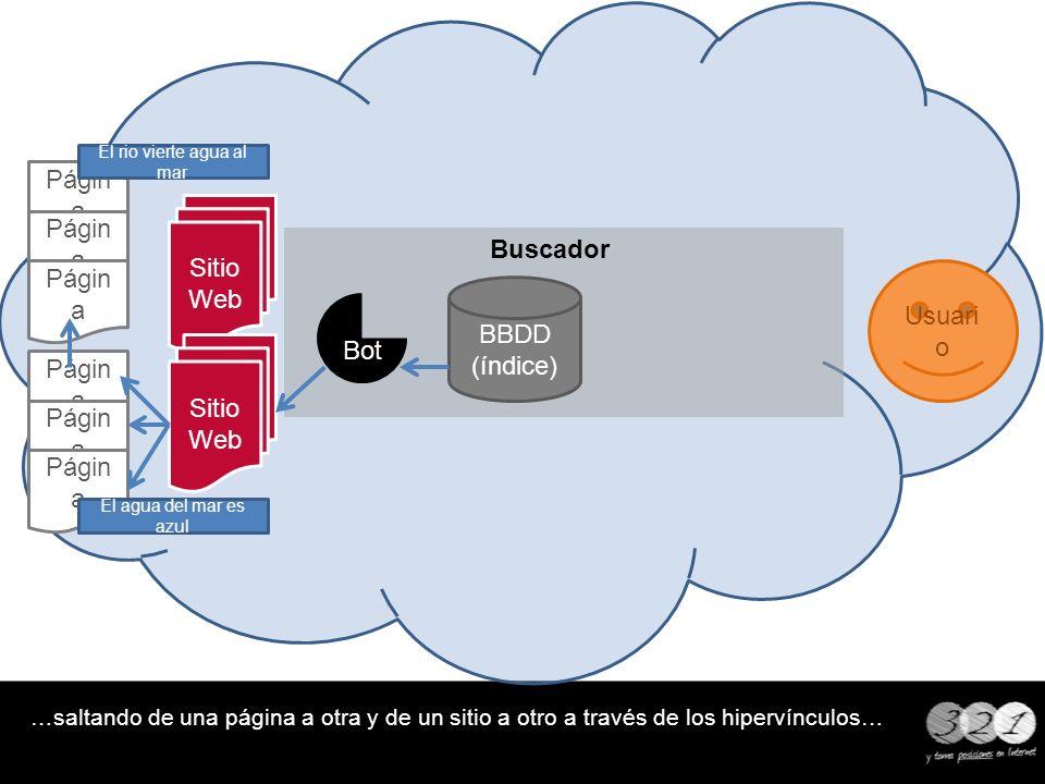 Buscador …saltando de una página a otra y de un sitio a otro a través de los hipervínculos… BBDD (índice) Usuari o Sitio Web Págin a Bot El rio vierte